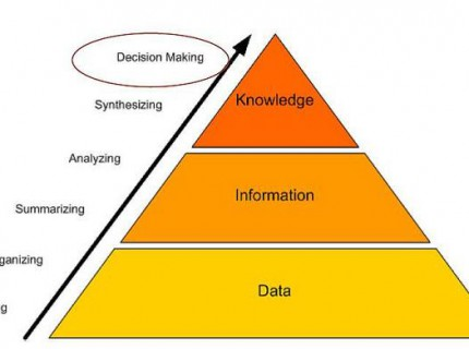 "What do you picture when you hear ""Knowledge Management"""